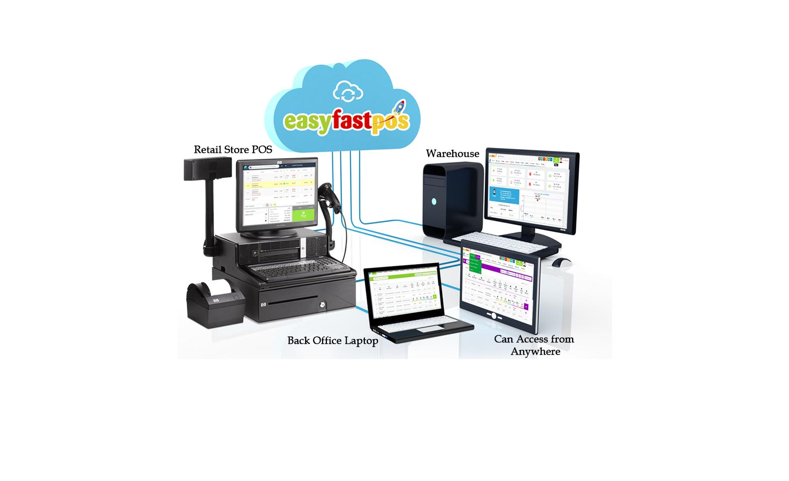 Cloud-POS-for-all-retail-stores-1